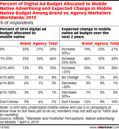 Percent of Digital Ad Budget Allocated to Mobile Native Advertising and Expected Change in Mobile Native Budget Among Brand vs. Agency Marketers Worldwide, 2015 (% of respondents)