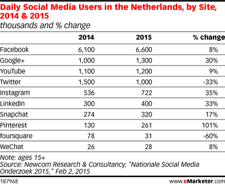 Daily Social Media Users in the Netherlands, by Site, 2014 & 2015 (thousands and % change)