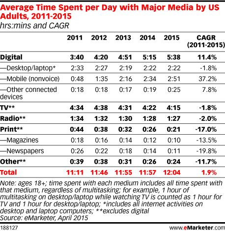 Average Time Spent per Day with Major Media by US Adults, 2011-2015 (hrs:mins and CAGR)