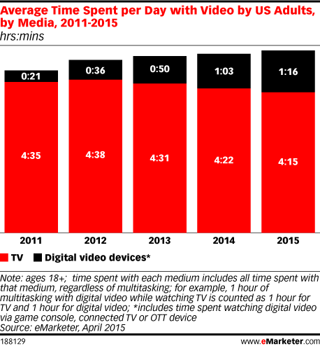 Average Time Spent per Day with Video by US Adults, by Media, 2011-2015 (hrs:mins)