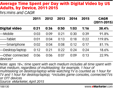 Average Time Spent per Day with Digital Video by US Adults, by Device, 2011-2015 (hrs:mins and CAGR)