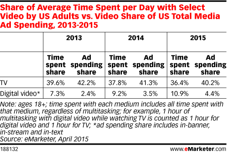 Share of Average Time Spent per Day with Select Video by US Adults vs. Video Share of US Total Media Ad Spending, 2013-2015