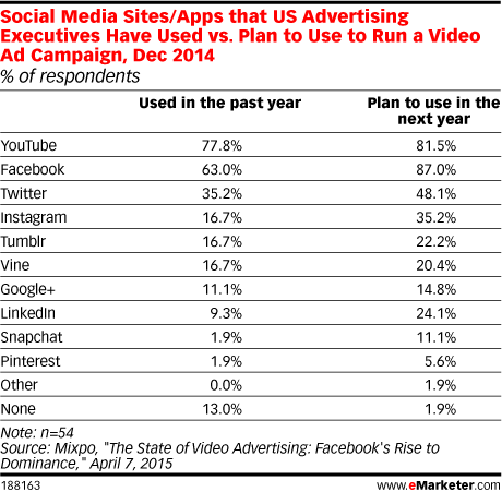 Social Media Sites/Apps that US Advertising Executives Have Used vs. Plan to Use to Run a Video Ad Campaign, Dec 2014 (% of respondents)