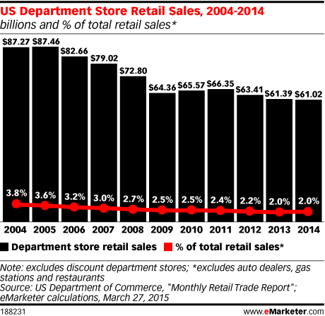 US Department Store Retail Sales, 2004-2014 (billions and % of total retail sales*)