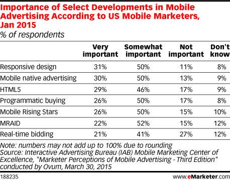 Importance of Select Developments in Mobile Advertising According to US Mobile Marketers, Jan 2015 (% of respondents)