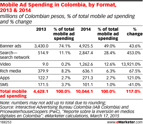 Mobile Ad Spending in Colombia, by Format, 2013 & 2014 (millions of Colombian pesos, % of total mobile ad spending and % change)