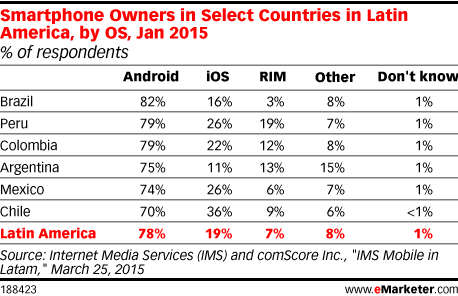Smartphone Owners in Select Countries in Latin America, by OS, Jan 2015 (% of respondents)