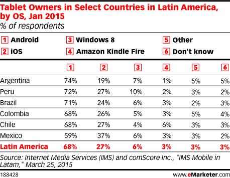 Tablet Owners in Select Countries in Latin America, by OS, Jan 2015 (% of respondents)