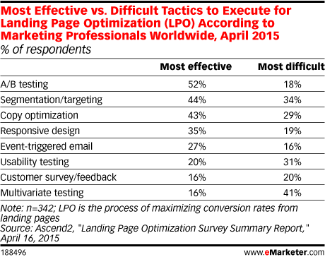 Most Effective vs. Difficult Tactics to Execute for Landing Page Optimization (LPO) According to Marketing Professionals Worldwide, April 2015 (% of respondents)