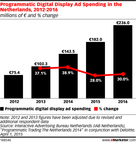 Programmatic Digital Display Ad Spending in the Netherlands, 2012-2016 (millions of € and % change)