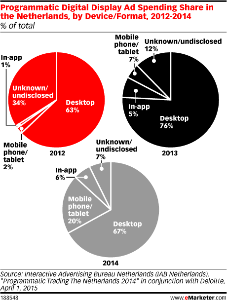 Programmatic Digital Display Ad Spending Share in the Netherlands, by Device/Format, 2012-2014 (% of total)