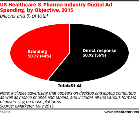 US Healthcare & Pharma Industry Digital Ad Spending, by Objective, 2015 (billions and % of total)