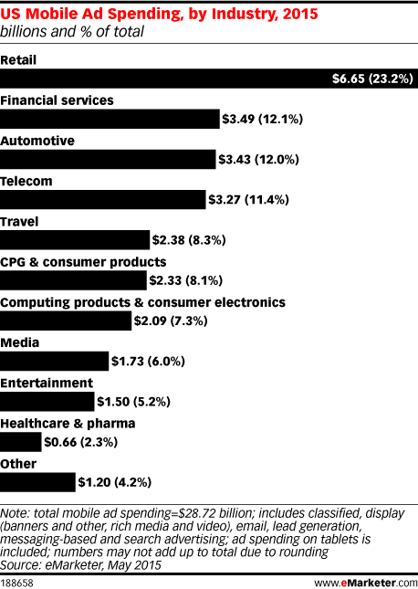 US Mobile Ad Spending, by Industry, 2015 (billions and % of total)