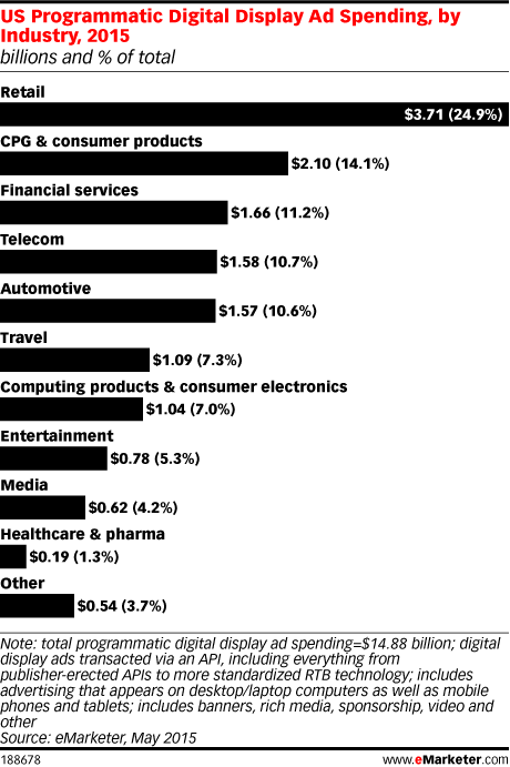 US Programmatic Digital Display Ad Spending, by Industry, 2015 (billions and % of total)