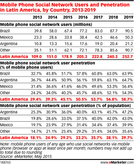 Mobile Phone Social Network Users and Penetration in Latin America, by Country, 2013-2019