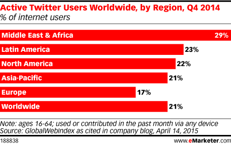 Active Twitter Users Worldwide, by Region, Q4 2014 (% of internet users)