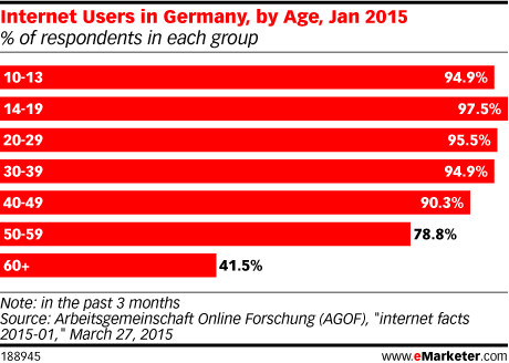 Internet Users in Germany, by Age, Jan 2015 (% of respondents in each group)