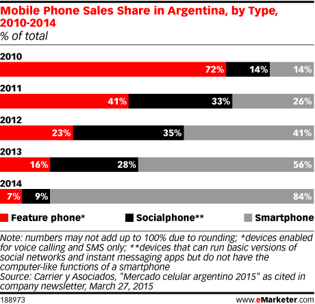 Mobile Phone Sales Share in Argentina, by Type, 2010-2014 (% of total)