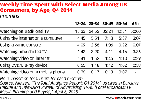 Weekly Time Spent with Select Media Among US Consumers, by Age, Q4 2014 (hrs:mins)