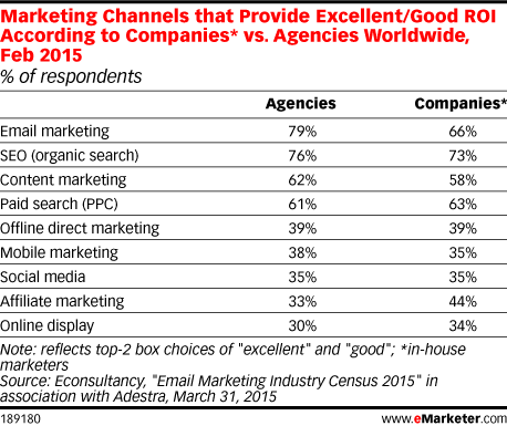 Marketing Channels that Provide Excellent/Good ROI According to Companies* vs. Agencies Worldwide, Feb 2015 (% of respondents)