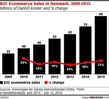 B2C Ecommerce Sales in Denmark, 2009-2015 (billions of Danish kroner and % change)