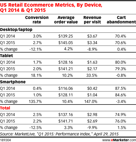 US Retail Ecommerce Metrics, By Device, Q1 2014 & Q1 2015