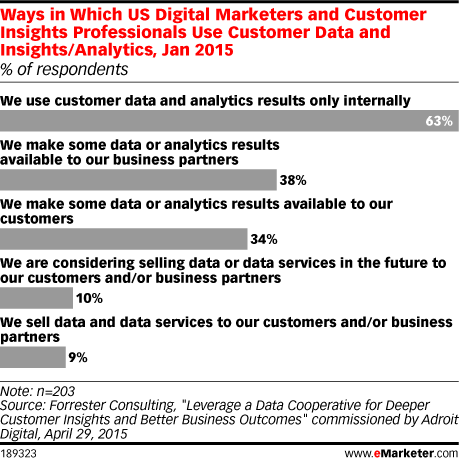 Ways in Which US Digital Marketers and Customer Insights Professionals Use Customer Data and Insights/Analytics, Jan 2015 (% of respondents)