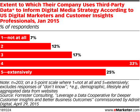 Extent to Which Their Company Uses Third-Party Data* to Inform Digital Media Strategy According to US Digital Marketers and Customer Insights Professionals, Jan 2015 (% of respondents)