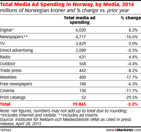 Total Media Ad Spending in Norway, by Media, 2014 (millions of Norwegian kroner and % change vs. prior year)