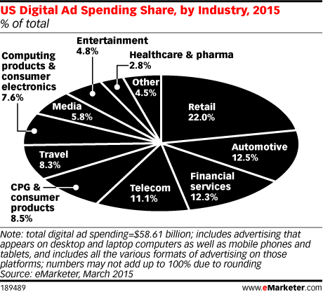 US Digital Ad Spending Share, by Industry, 2015 (% of total)