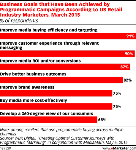 Business Goals that Have Been Achieved by Programmatic Campaigns According to US Retail Industry Marketers, March 2015 (% of respondents)