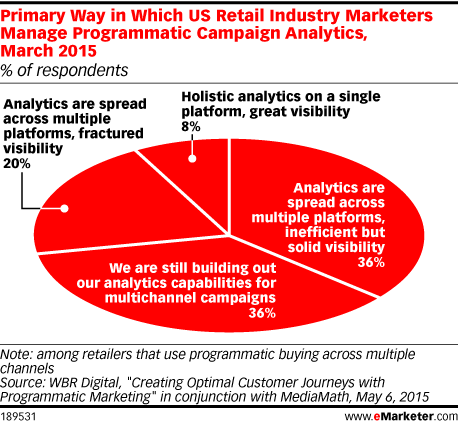 Primary Way in Which US Retail Industry Marketers Manage Programmatic Campaign Analytics, March 2015 (% of respondents)