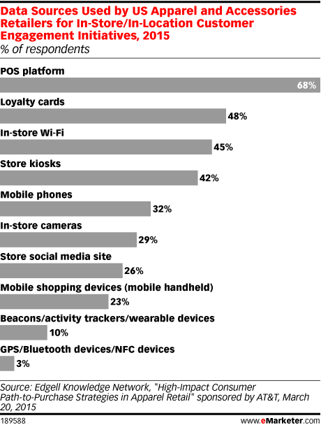 Data Sources Used by US Apparel and Accessories Retailers for In-Store/In-Location Customer Engagement Initiatives, 2015 (% of respondents)