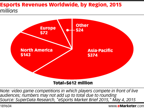 Esports Revenues Worldwide, by Region, 2015 (millions)