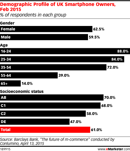 Demographic Profile of UK Smartphone Owners, Feb 2015 (% of respondents in each group)