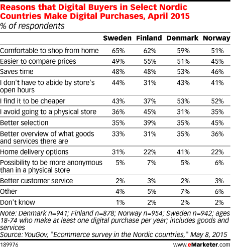Reasons that Digital Buyers in Select Nordic Countries Make Digital Purchases, April 2015 (% of respondents)