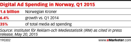 Digital Ad Spending in Norway, Q1 2015