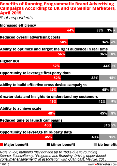 Benefits of Running Programmatic Brand Advertising Campaigns According to UK and US Senior Marketers, April 2015 (% of respondents)
