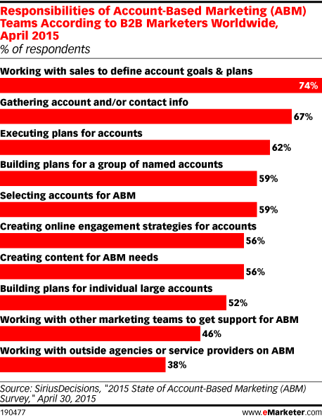 Responsibilities of Account-Based Marketing (ABM) Teams According to B2B Marketers Worldwide, April 2015 (% of respondents)