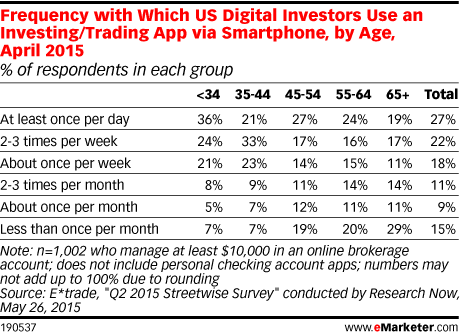 Frequency with Which US Digital Investors Use an Investing/Trading App via Smartphone, by Age, April 2015 (% of respondents in each group)