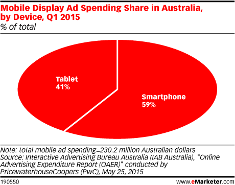 Mobile Display Ad Spending Share in Australia, by Device, Q1 2015 (% of total)