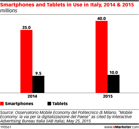 Smartphones and Tablets in Use in Italy, 2014 & 2015 (millions)