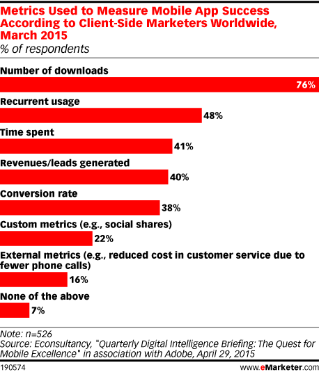 Metrics Used to Measure Mobile App Success According to Client-Side Marketers Worldwide, March 2015 (% of respondents)