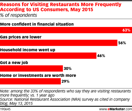 Reasons for Visiting Restaurants More Frequently According to US Consumers, May 2015 (% of respondents)