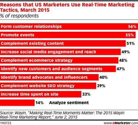 Reasons that US Marketers Use Real-Time Marketing Tactics, March 2015 (% of respondents)