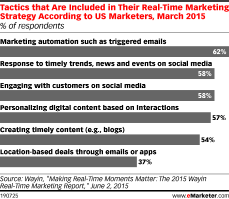 Tactics that Are Included in Their Real-Time Marketing Strategy According to US Marketers, March 2015 (% of respondents)