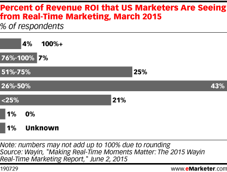 Percent of Revenue ROI that US Marketers Are Seeing from Real-Time Marketing, March 2015 (% of respondents)
