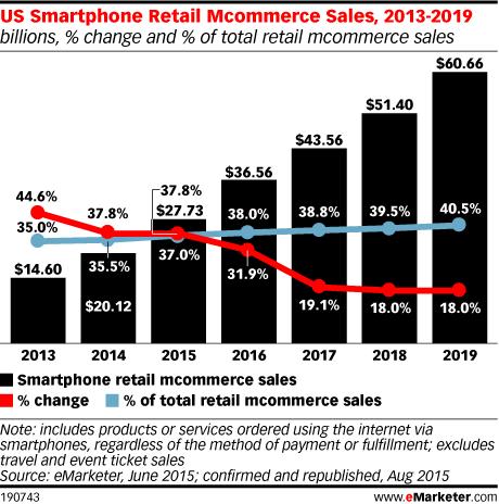 US Smartphone Retail Mcommerce Sales, 2013-2019 (billions, % change and % of total retail mcommerce sales)
