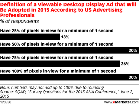 Definition of a Viewable Desktop Display Ad that Will Be Adopted in 2015 According to US Advertising Professionals (% of respondents)