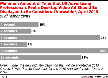 Minimum Amount of Time that US Advertising Professionals Feel a Desktop Video Ad Should Be Displayed to Be Considered Viewable*, April 2015 (% of respondents)